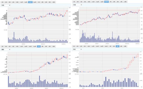 株価 sea